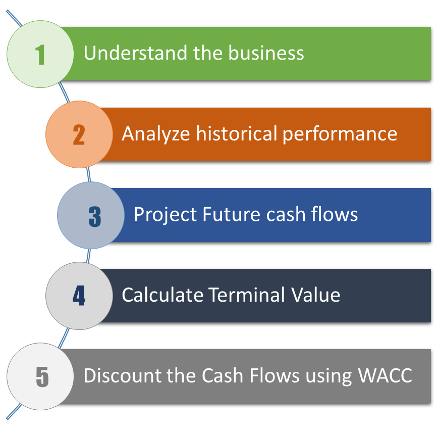 Building a Discounted cash flow model involves the following steps.